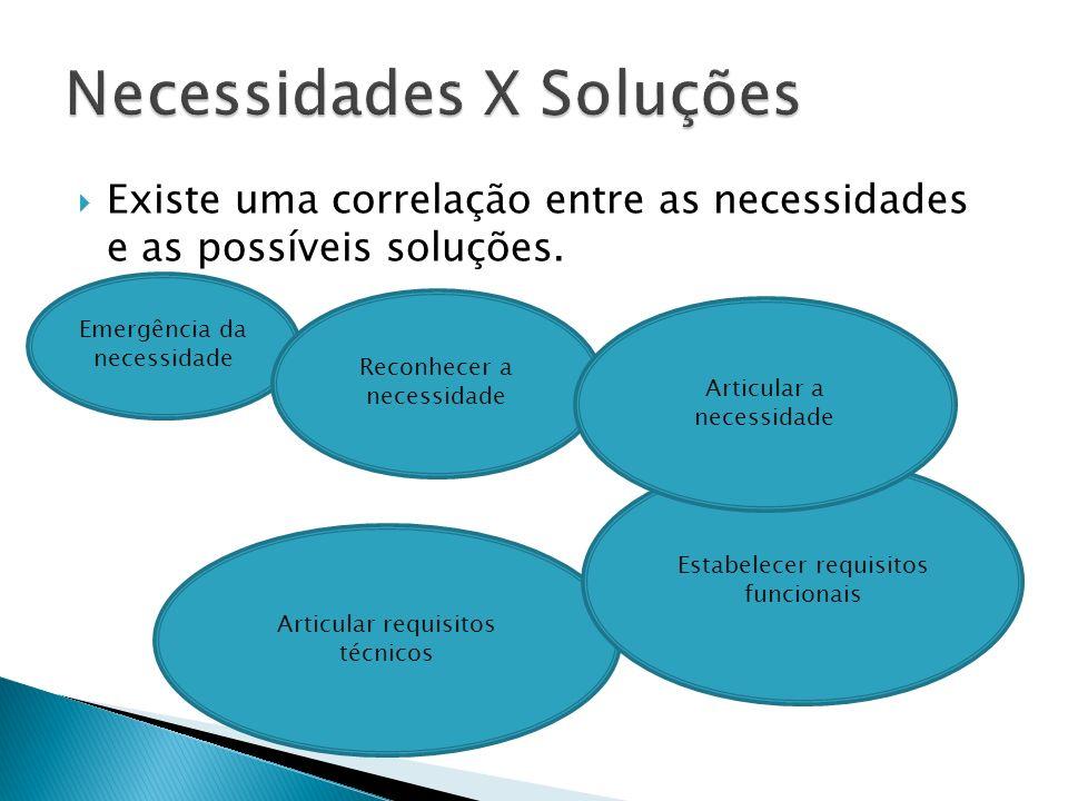 Necessidades X Soluções