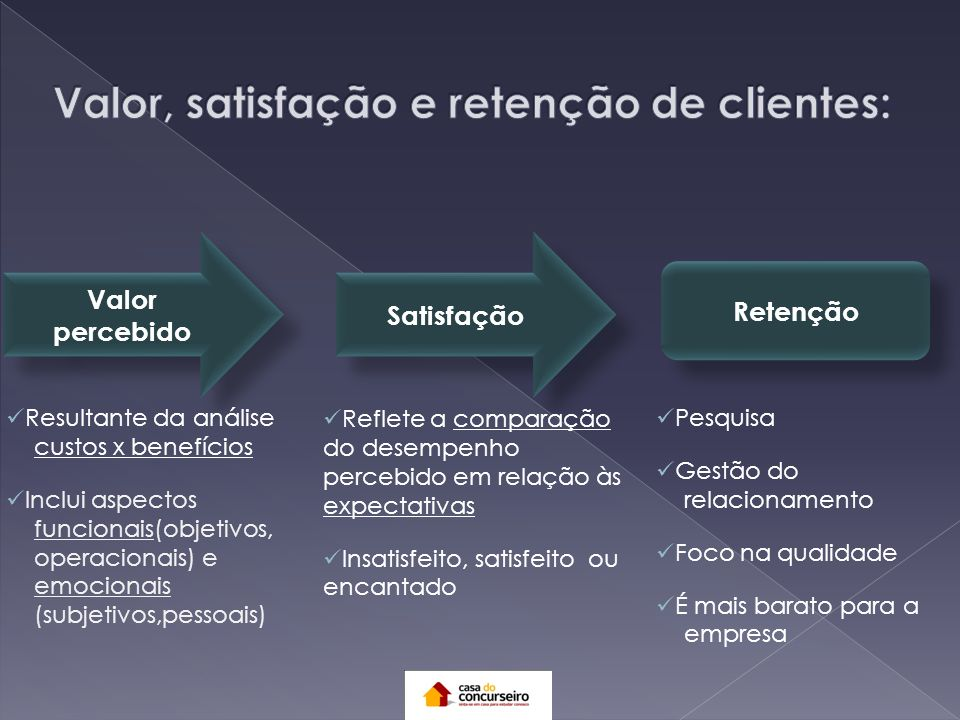 Valor, satisfação e retenção de clientes: