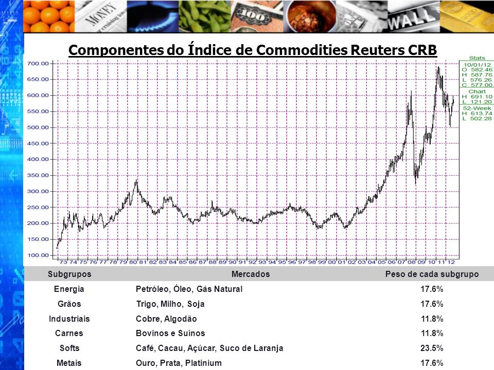 Componentes do Índice de Commodities Reuters CRB