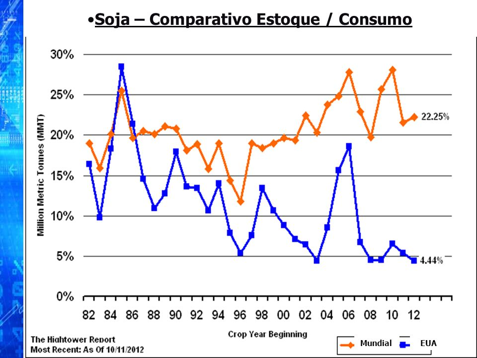 Soja – Comparativo Estoque / Consumo