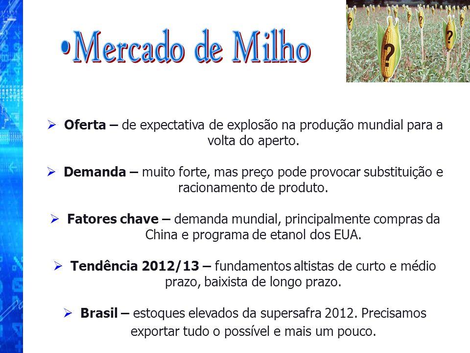 Mercado de Milho Oferta – de expectativa de explosão na produção mundial para a volta do aperto.