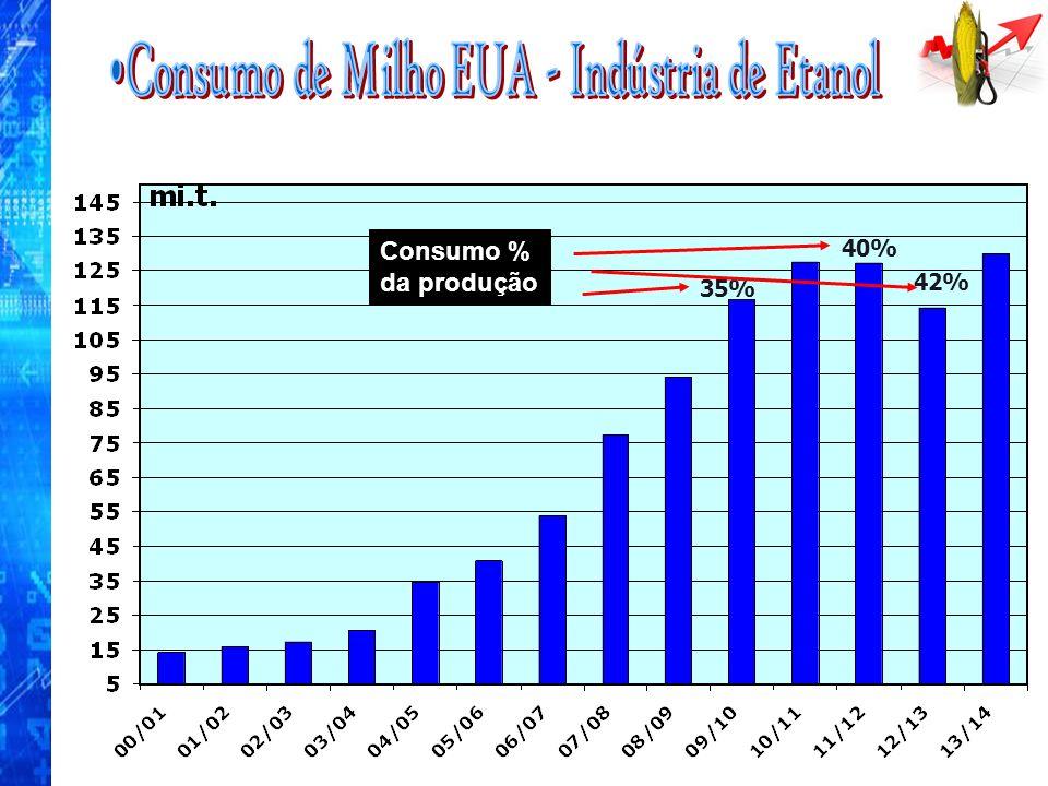 Consumo de Milho EUA - Indústria de Etanol