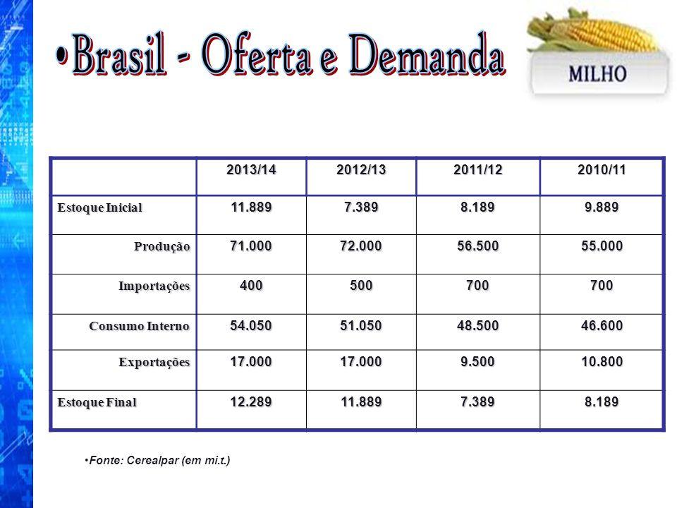 Brasil - Oferta e Demanda Fonte: Cerealpar (em mi.t.)