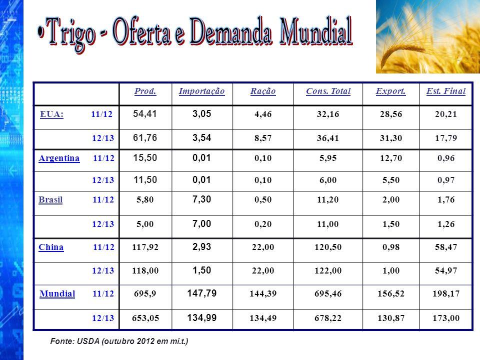 Trigo - Oferta e Demanda Mundial