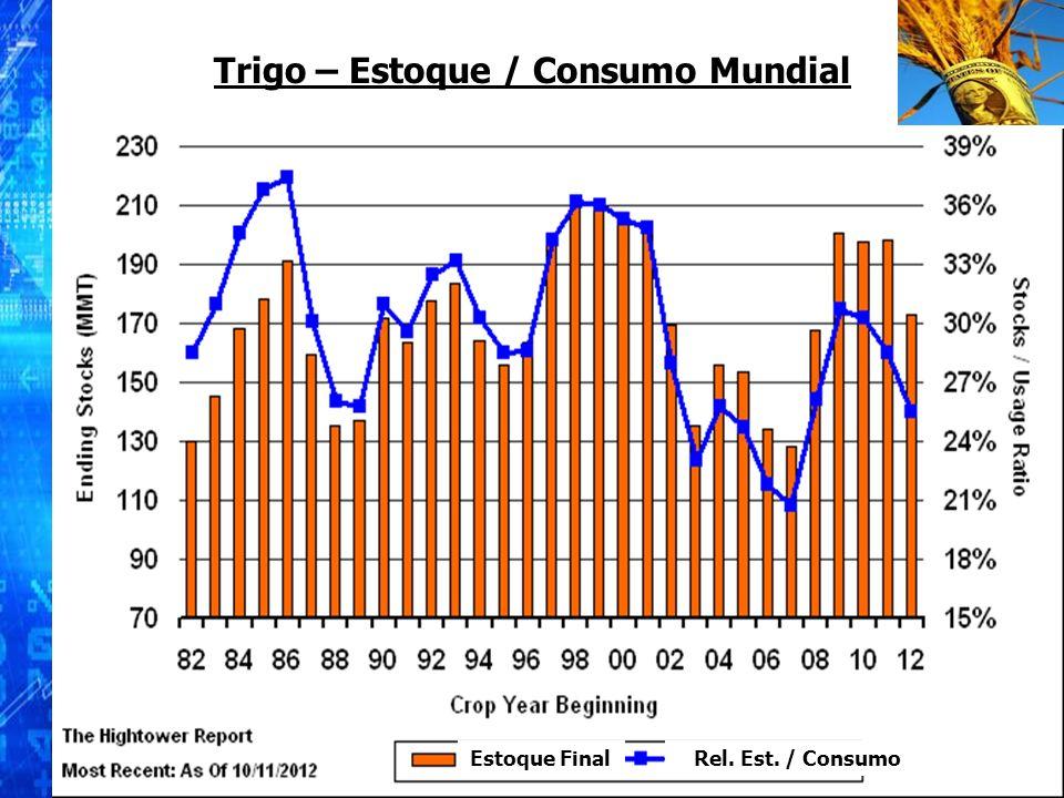 Trigo – Estoque / Consumo Mundial