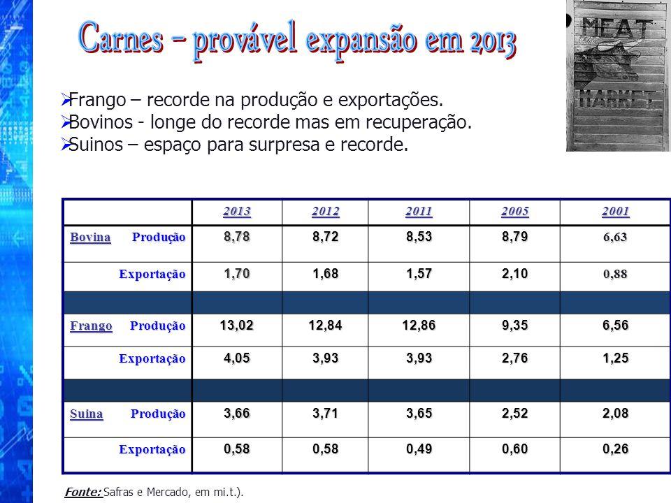 Carnes – provável expansão em 2013