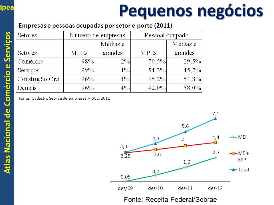 Pequenos negócios Empresas e pessoas ocupadas por setor e porte (2011)