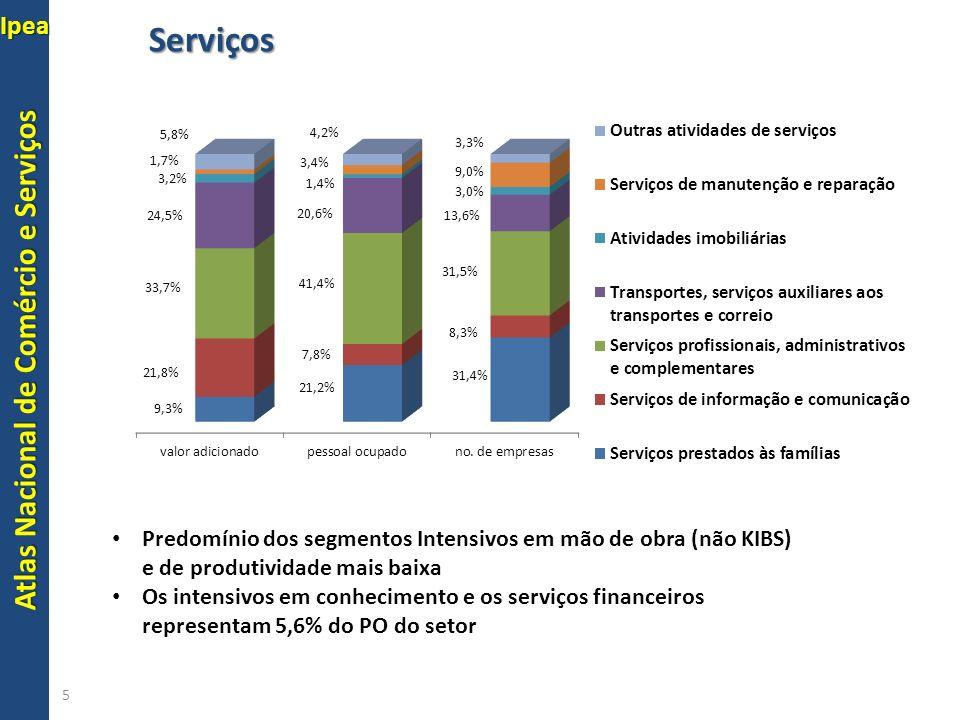 Serviços Predomínio dos segmentos Intensivos em mão de obra (não KIBS) e de produtividade mais baixa.