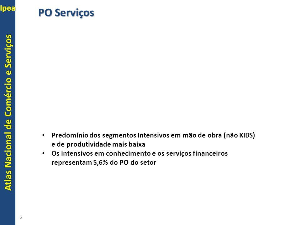 PO Serviços Predomínio dos segmentos Intensivos em mão de obra (não KIBS) e de produtividade mais baixa.