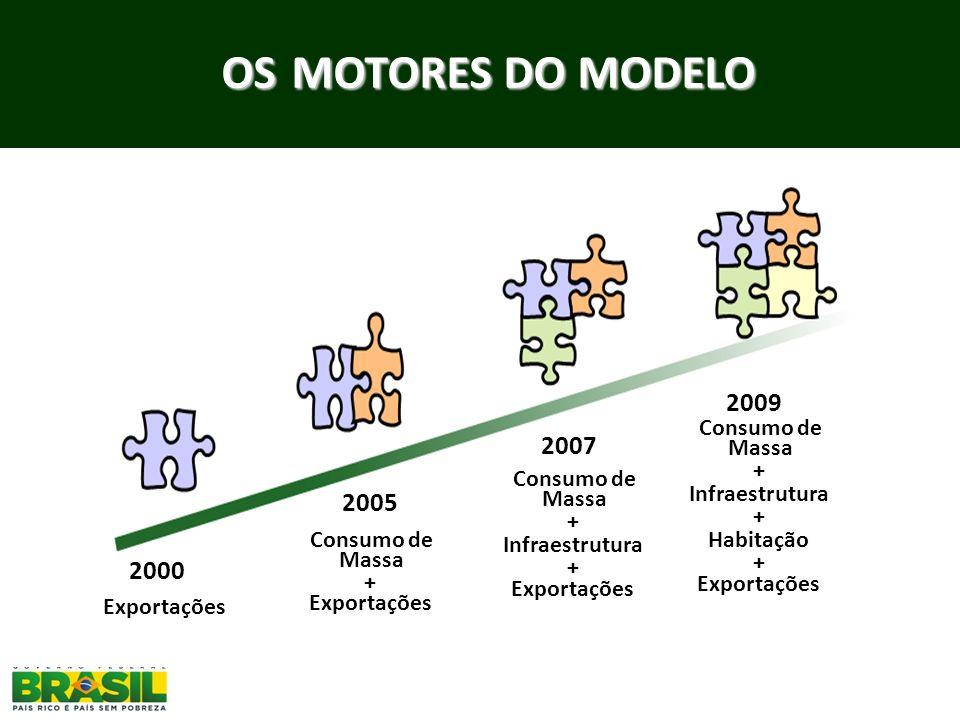 OS MOTORES DO MODELO 2009 2007 2005 2000 Consumo de Massa +