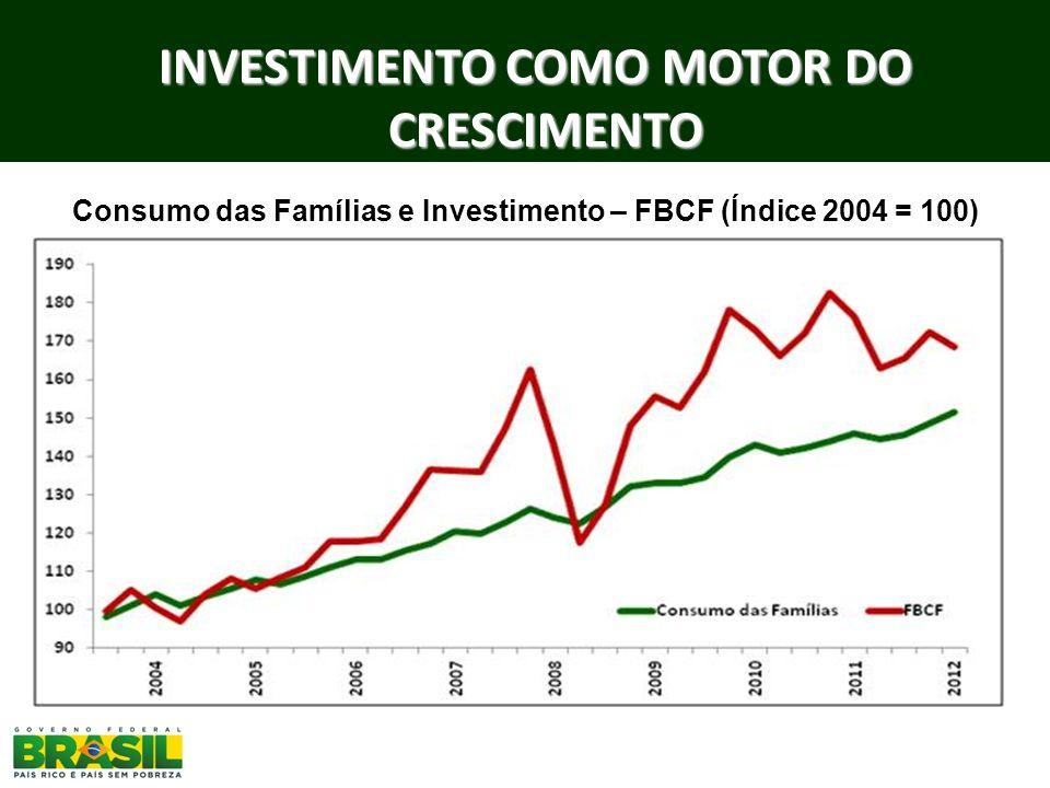 INVESTIMENTO COMO MOTOR DO CRESCIMENTO
