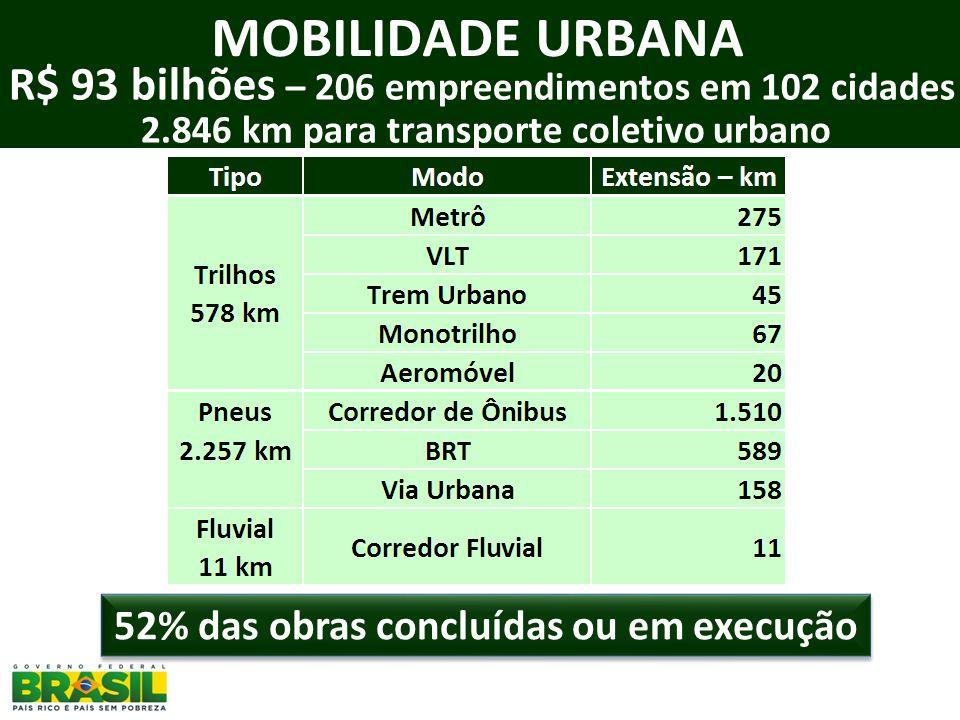 MOBILIDADE URBANA R$ 93 bilhões – 206 empreendimentos em 102 cidades