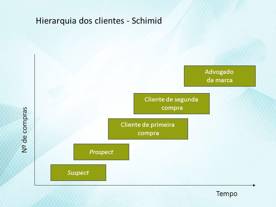 Hierarquia dos clientes - Schimid
