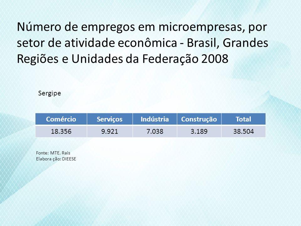 Número de empregos em microempresas, por setor de atividade econômica - Brasil, Grandes Regiões e Unidades da Federação 2008