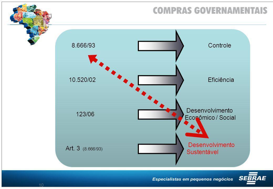 8.666/93 Controle. 10.520/02. Eficiência. Desenvolvimento. Econômico / Social. 123/06. Desenvolvimento.