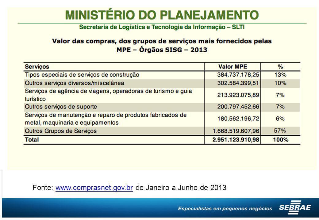 Fonte: www.comprasnet.gov.br de Janeiro a Junho de 2013