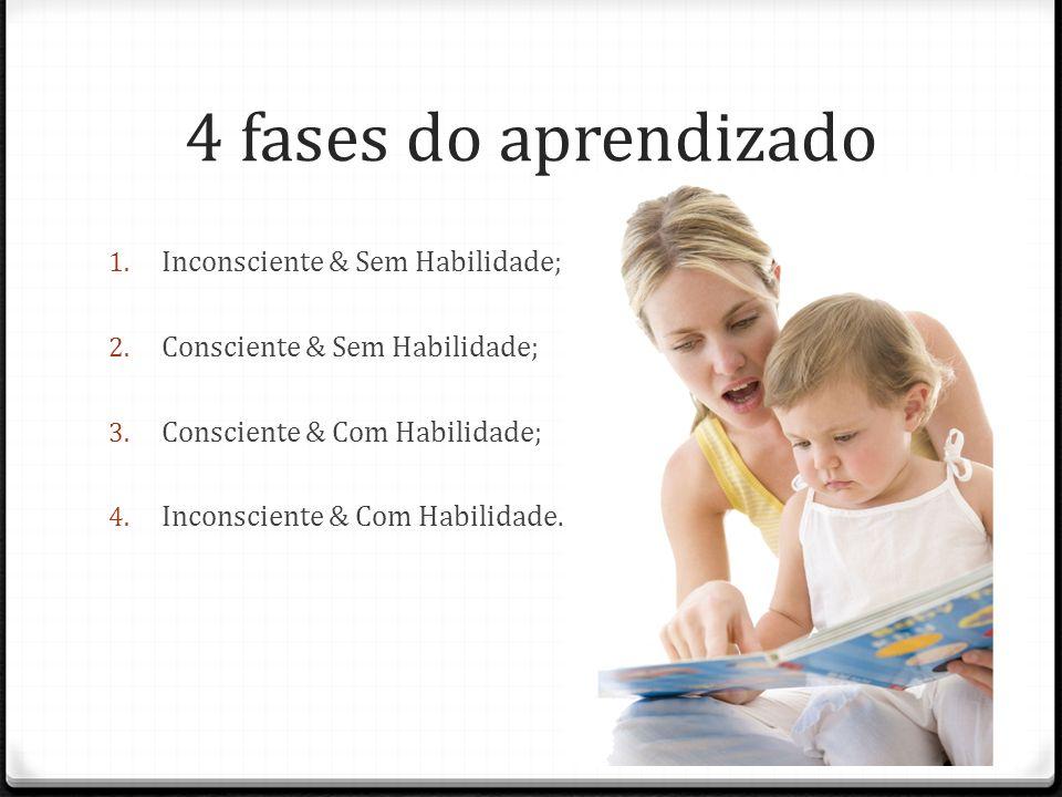 4 fases do aprendizado Inconsciente & Sem Habilidade;