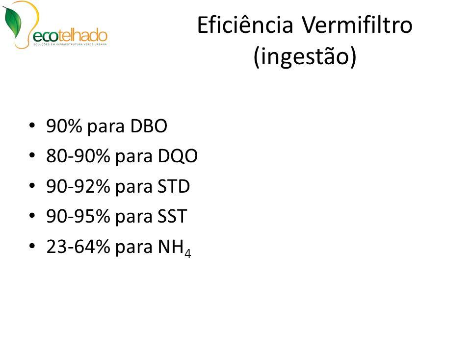 Eficiência Vermifiltro (ingestão)
