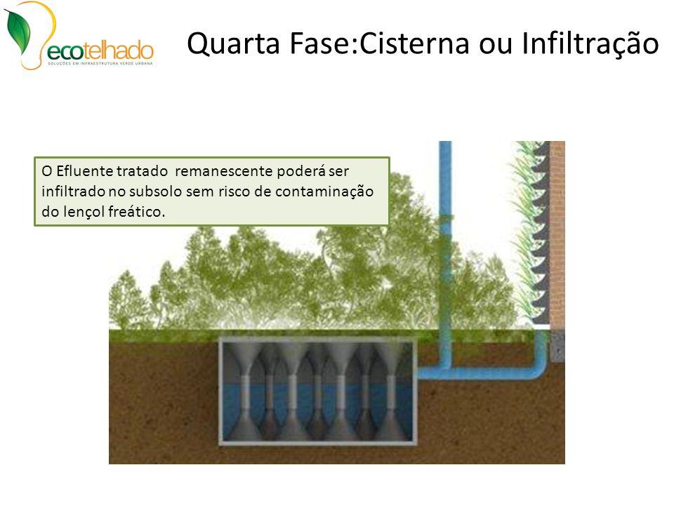 Quarta Fase:Cisterna ou Infiltração