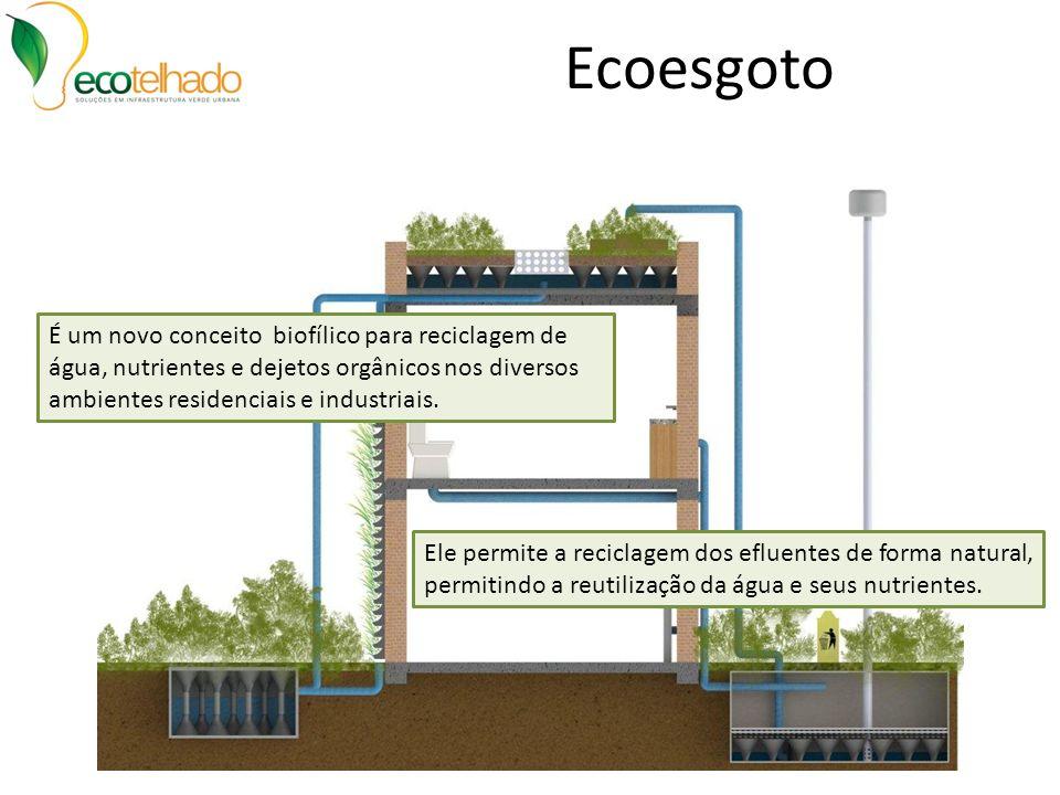 Ecoesgoto É um novo conceito biofílico para reciclagem de água, nutrientes e dejetos orgânicos nos diversos ambientes residenciais e industriais.