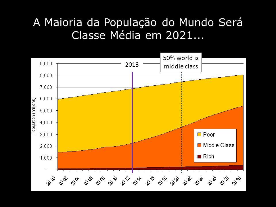 A Maioria da População do Mundo Será Classe Média em 2021...