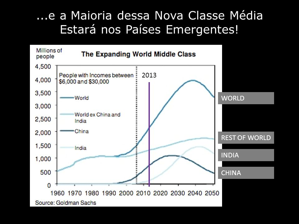 ...e a Maioria dessa Nova Classe Média Estará nos Países Emergentes!
