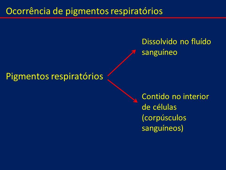 Ocorrência de pigmentos respiratórios