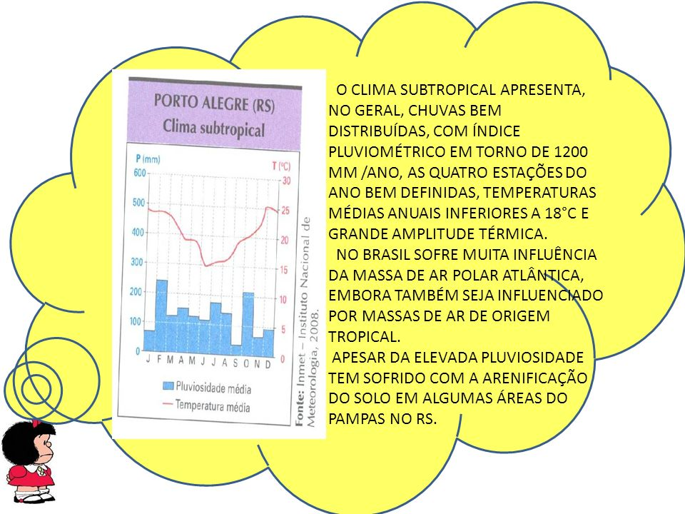 O CLIMA SUBTROPICAL APRESENTA, NO GERAL, CHUVAS BEM DISTRIBUÍDAS, COM ÍNDICE PLUVIOMÉTRICO EM TORNO DE 1200 MM /ANO, AS QUATRO ESTAÇÕES DO ANO BEM DEFINIDAS, TEMPERATURAS MÉDIAS ANUAIS INFERIORES A 18°C E GRANDE AMPLITUDE TÉRMICA.