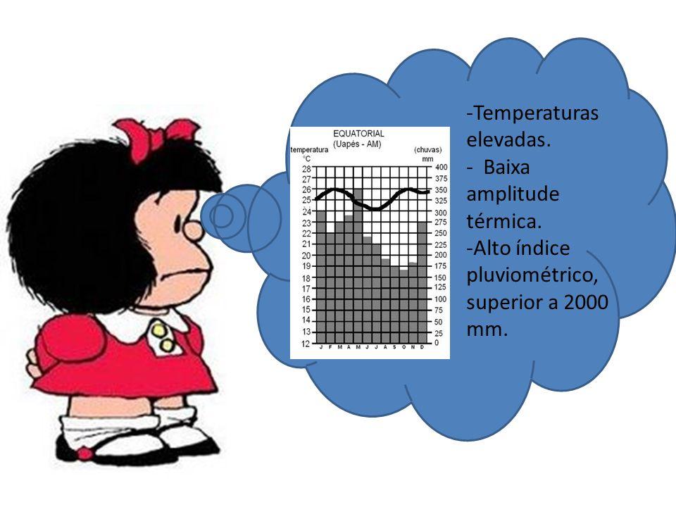 Temperaturas elevadas.