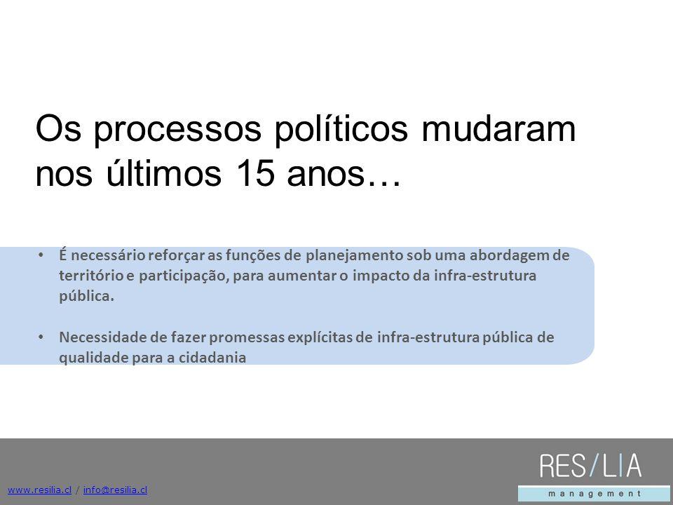 Os processos políticos mudaram nos últimos 15 anos…