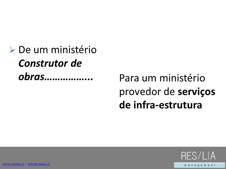 De um ministério Construtor de obras……………...