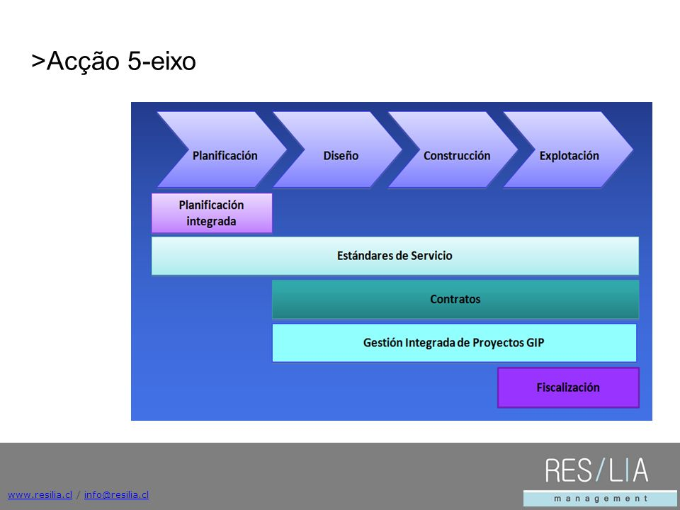 >Acção 5-eixo www.resilia.cl / info@resilia.cl