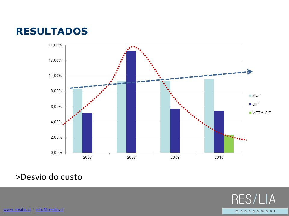 RESULTADOS >Desvio do custo www.resilia.cl / info@resilia.cl