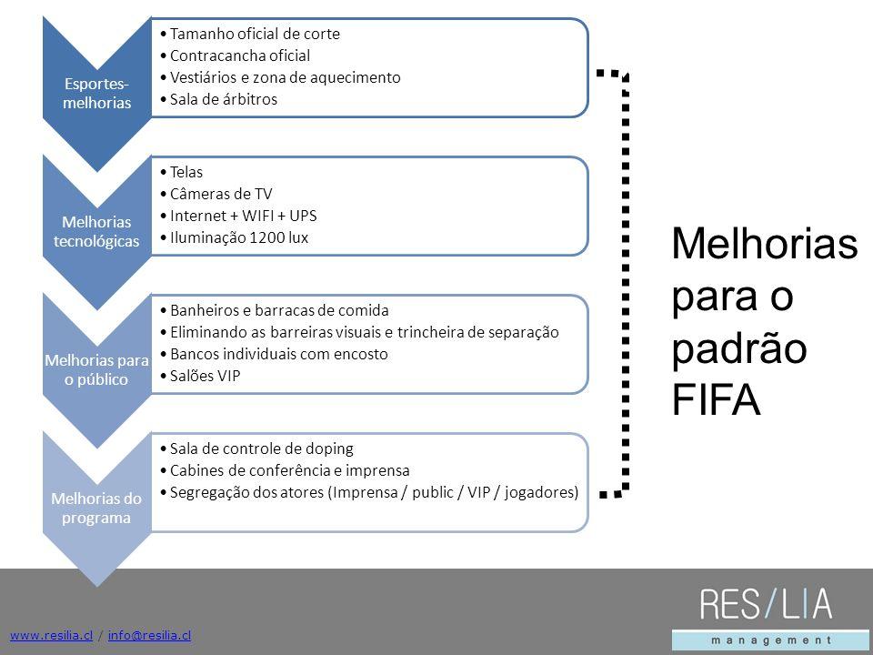 Mejoras para estándar FIFA Melhorias para o padrão FIFA