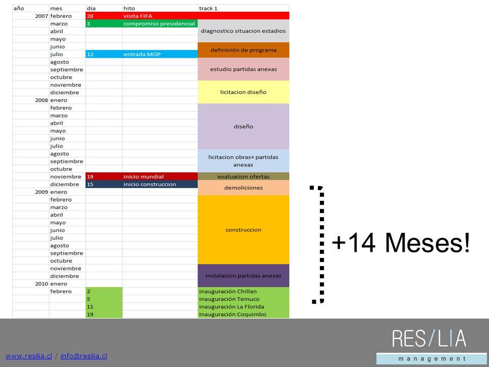 +14 Meses! +14 Meses! www.resilia.cl / info@resilia.cl