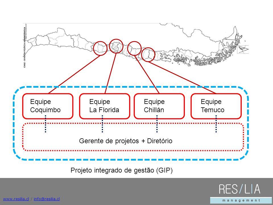 Gerente de projetos + Diretório