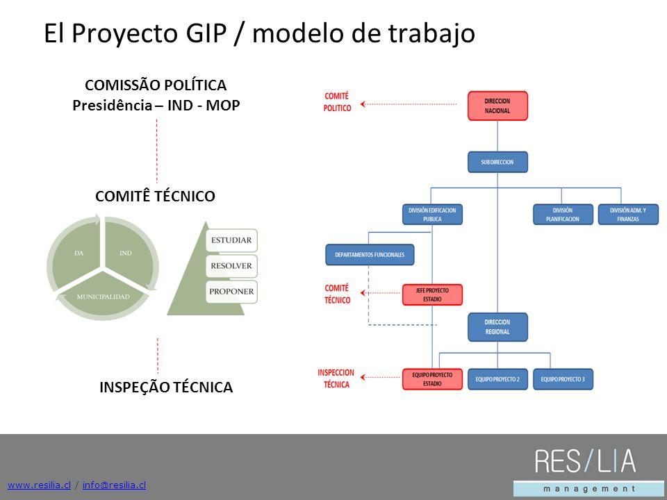 COMISSÃO POLÍTICA Presidência – IND - MOP