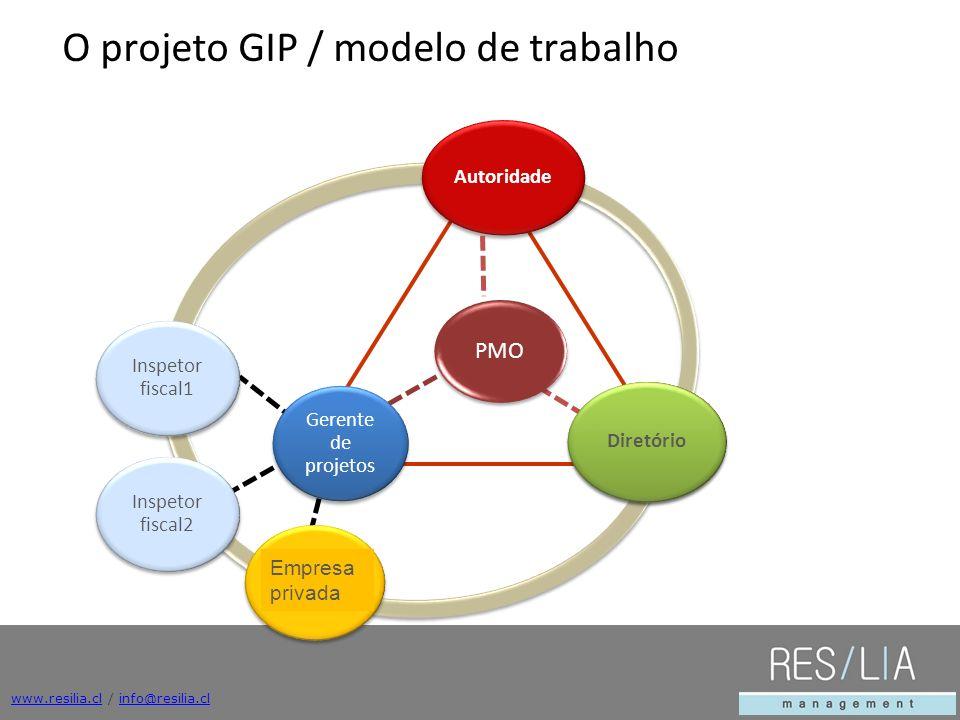 O projeto GIP / modelo de trabalho