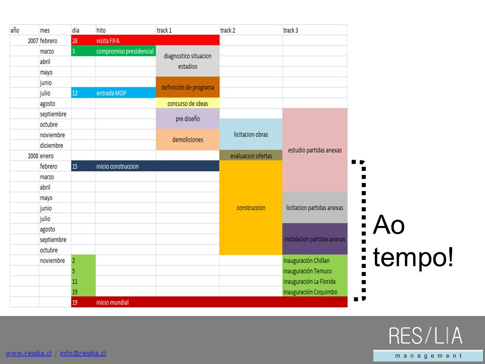 Ao tempo! www.resilia.cl / info@resilia.cl