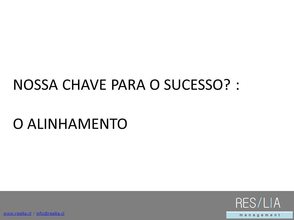 NOSSA CHAVE PARA O SUCESSO : O ALINHAMENTO