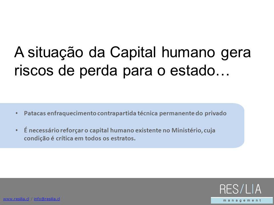 A situação da Capital humano gera riscos de perda para o estado…