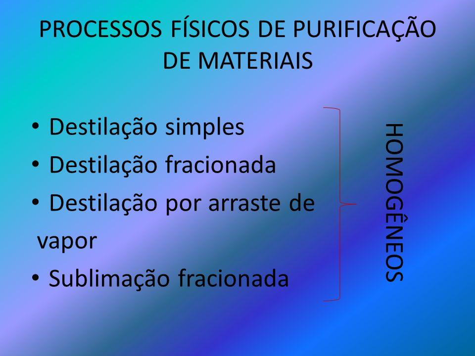 PROCESSOS FÍSICOS DE PURIFICAÇÃO DE MATERIAIS