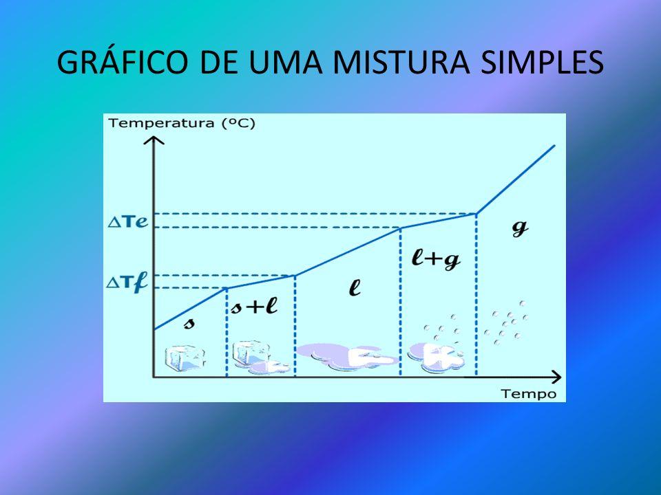 GRÁFICO DE UMA MISTURA SIMPLES