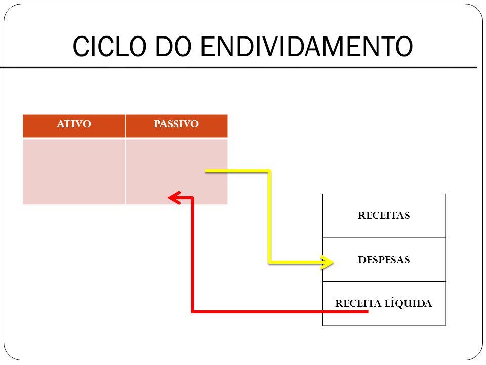 CICLO DO ENDIVIDAMENTO