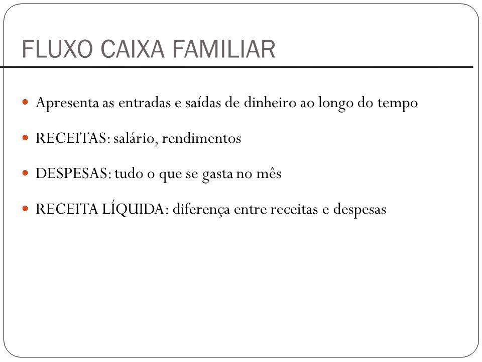FLUXO CAIXA FAMILIAR Apresenta as entradas e saídas de dinheiro ao longo do tempo. RECEITAS: salário, rendimentos.