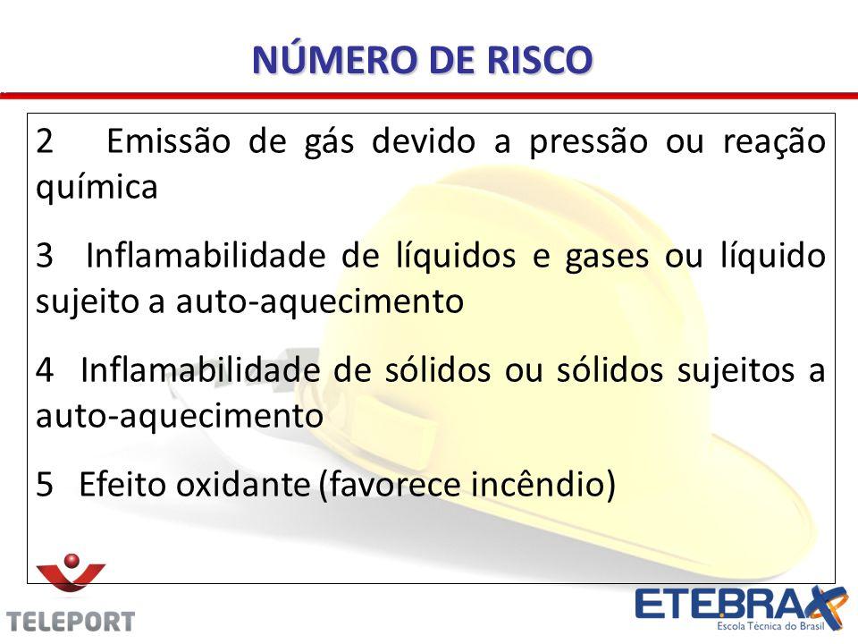 NÚMERO DE RISCO 2 Emissão de gás devido a pressão ou reação química