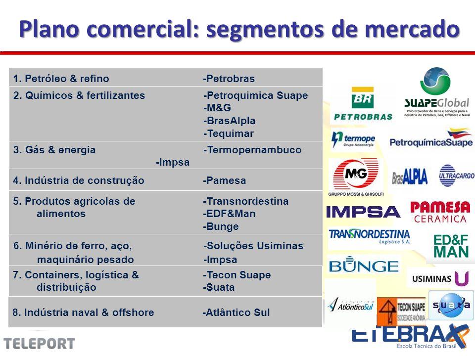 Plano comercial: segmentos de mercado