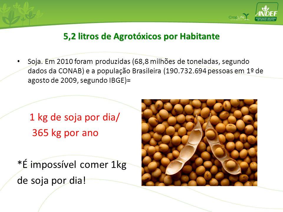 5,2 litros de Agrotóxicos por Habitante
