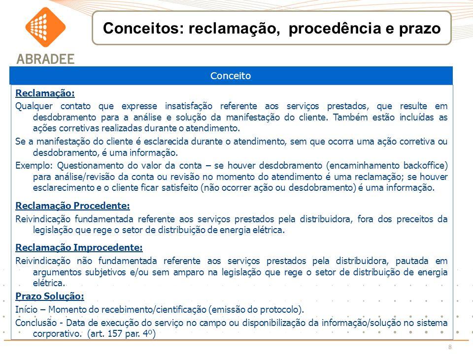 Conceitos: reclamação, procedência e prazo