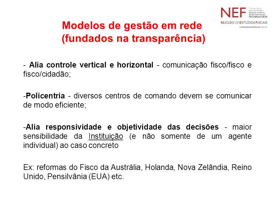 Modelos de gestão em rede (fundados na transparência)
